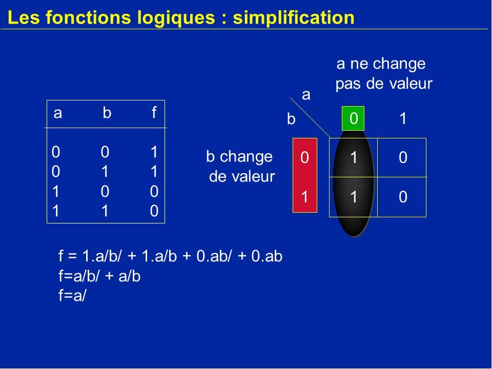 Les fonctions logiques : simplification abf001011100110abf001011100110 0101011001010110 a b f = 1.a/b/ + 1.a/b + 0.ab/ + 0.ab f=a/b/ + a/b f=a/ b change de valeur a ne change pas de valeur