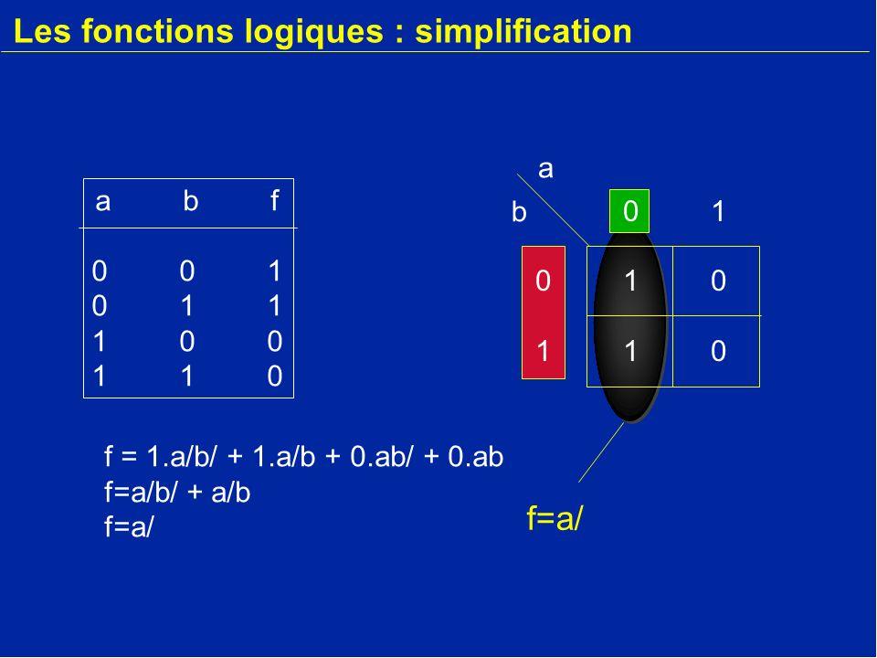 Les fonctions logiques : simplification abf001011100110abf001011100110 0101011001010110 a b f=a/ f = 1.a/b/ + 1.a/b + 0.ab/ + 0.ab f=a/b/ + a/b f=a/