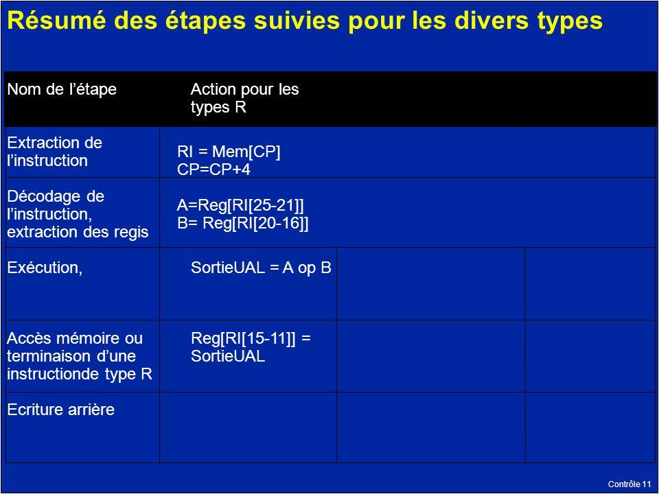 Contrôle 11 Résumé des étapes suivies pour les divers types Nom de létape Extraction de linstruction Décodage de linstruction, extraction des regis Exécution, Accès mémoire ou terminaison dune instructionde type R Ecriture arrière Action pour les types R SortieUAL = A op B Reg[RI[15-11]] = SortieUAL RI = Mem[CP] CP=CP+4 A=Reg[RI[25-21]] B= Reg[RI[20-16]]