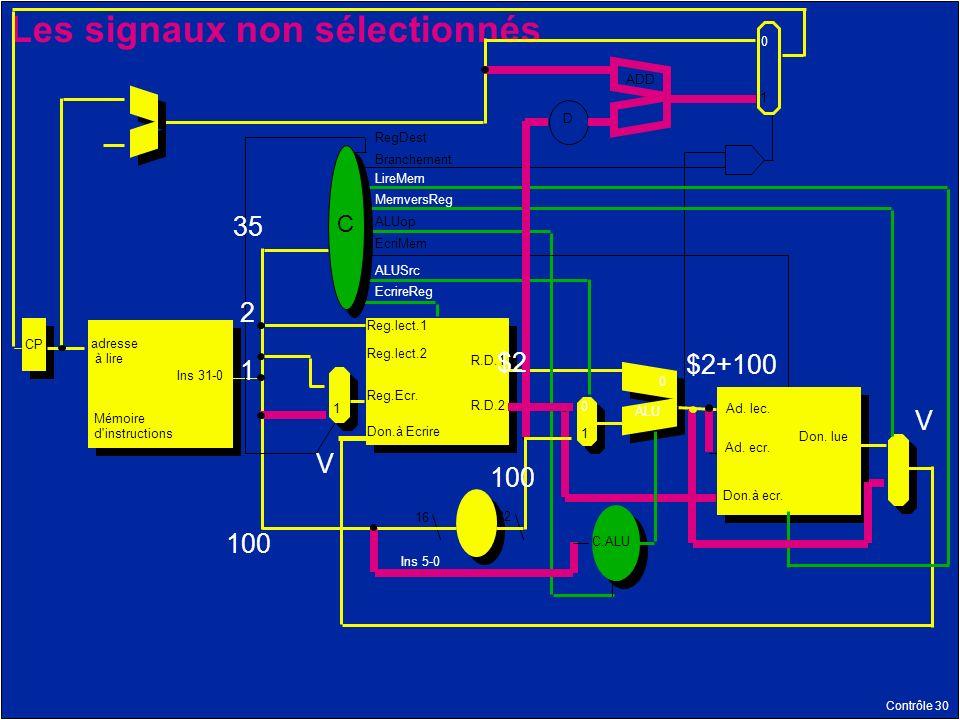 Contrôle 30 Les signaux non sélectionnés Mémoire d instructions adresse à lire Reg.lect.1 R.D.1 R.D.2 Reg.lect.2 Reg.Ecr.