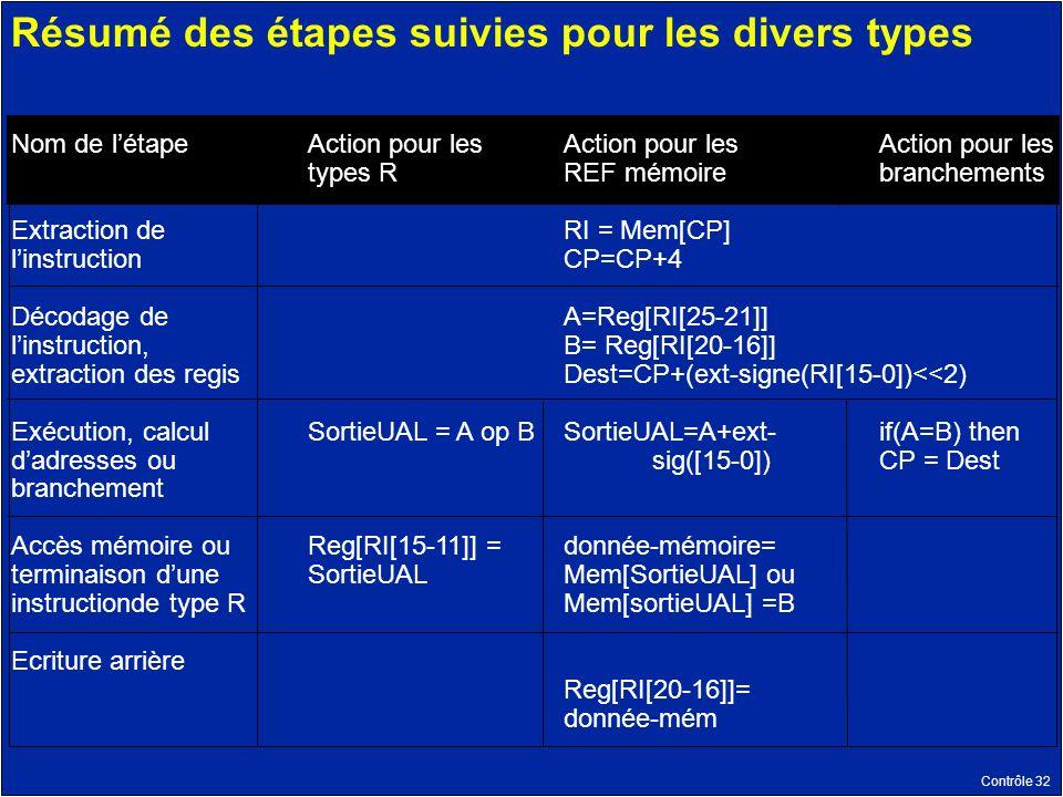 Contrôle 32 Résumé des étapes suivies pour les divers types Nom de létape Extraction de linstruction Décodage de linstruction, extraction des regis Exécution, calcul dadresses ou branchement Accès mémoire ou terminaison dune instructionde type R Ecriture arrière Action pour les types R SortieUAL = A op B Reg[RI[15-11]] = SortieUAL Action pour les REF mémoire RI = Mem[CP] CP=CP+4 A=Reg[RI[25-21]] B= Reg[RI[20-16]] Dest=CP+(ext-signe(RI[15-0])<<2) SortieUAL=A+ext- sig([15-0]) donnée-mémoire= Mem[SortieUAL] ou Mem[sortieUAL] =B Reg[RI[20-16]]= donnée-mém Action pour les branchements if(A=B) then CP = Dest