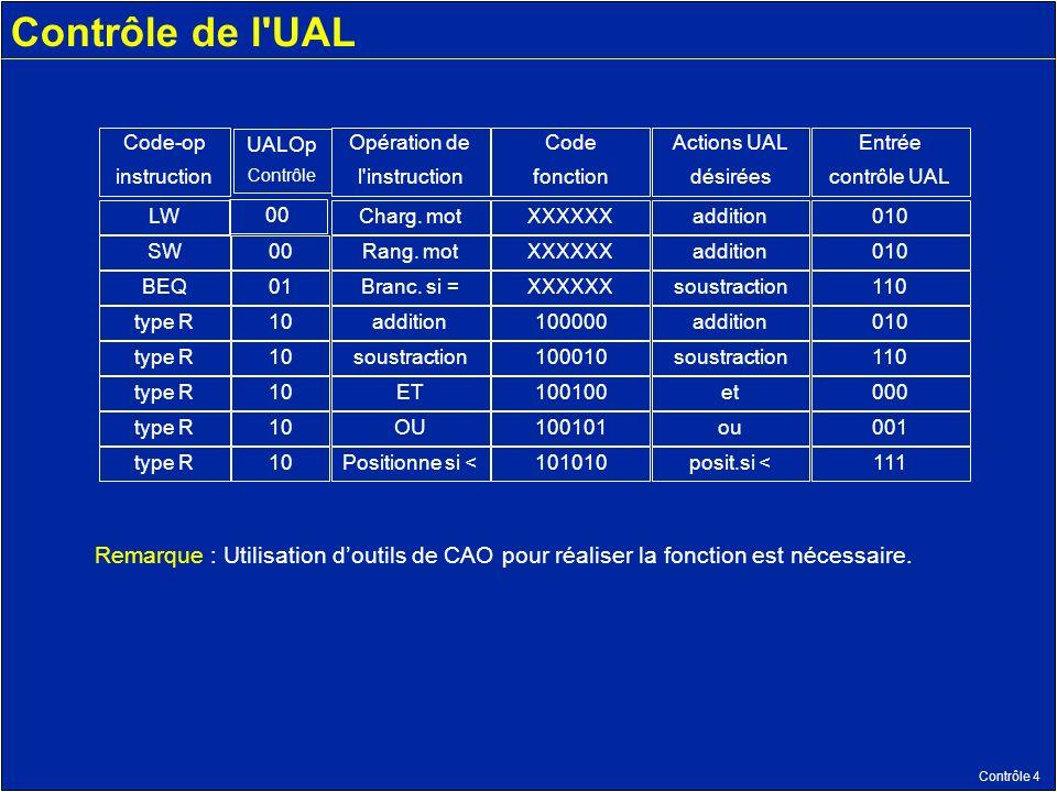 Contrôle 4 Contrôle de l UAL Code-op instruction UALOp Contrôle Opération de l instruction Code fonction Actions UAL désirées Entrée contrôle UAL LW 00 XXXXXXaddition010 SW00XXXXXXaddition010 BEQ01Branc.