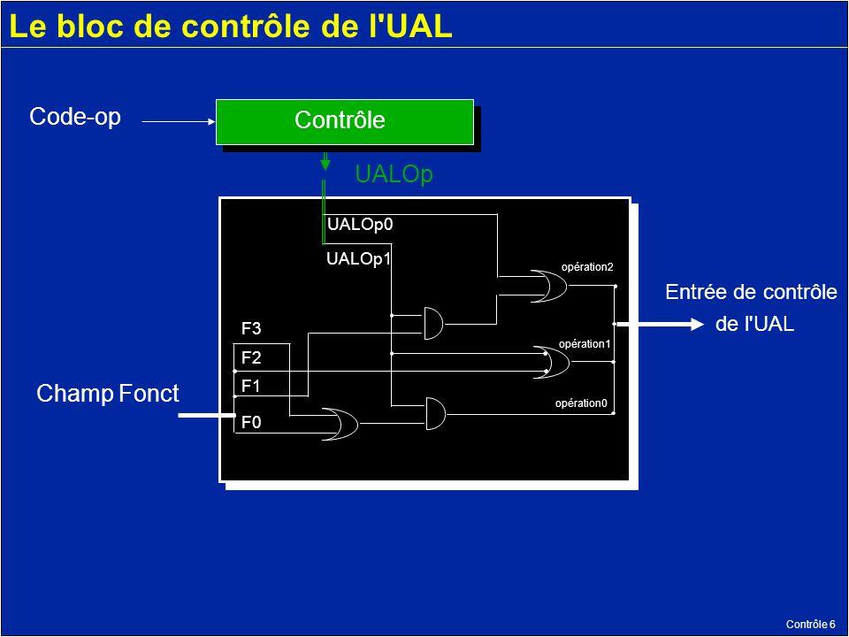 Contrôle 6 Le bloc de contrôle de l UAL opération2 opération1 opération0 F3 F2 F1 F0 UALOp0 UALOp1 Champ Fonct Contrôle Code-op UALOp Entrée de contrôle de l UAL