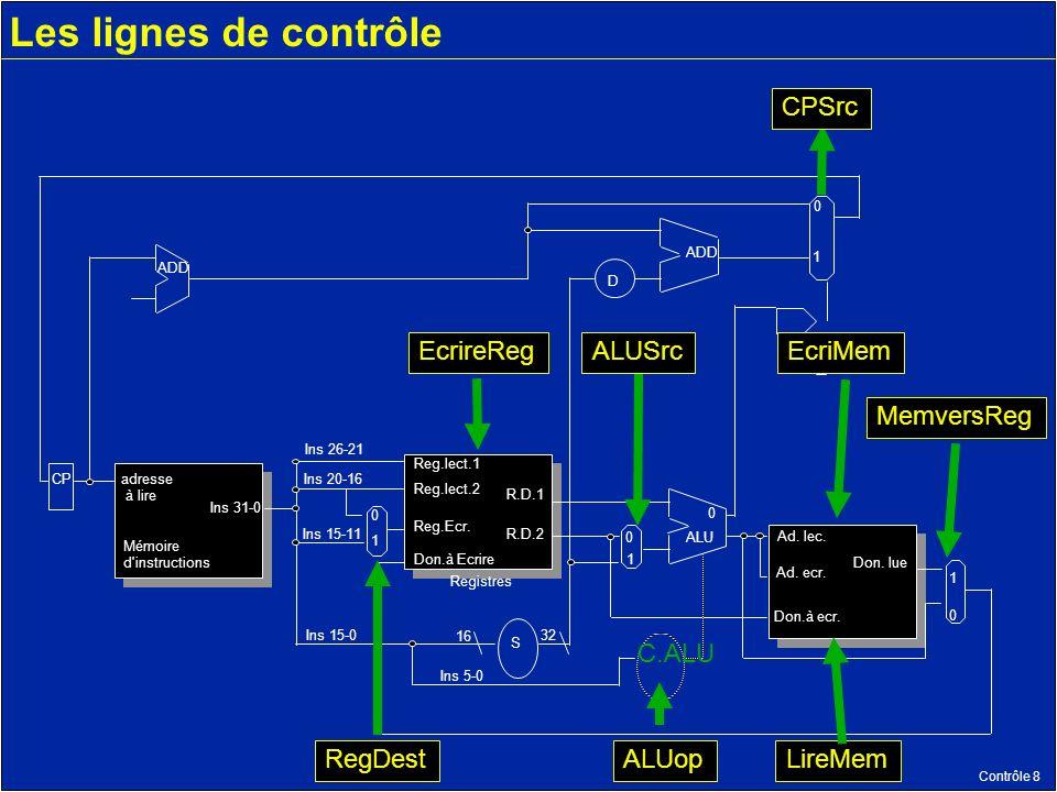 Contrôle 8 Les lignes de contrôle Mémoire d instructions adresse à lire Registres Reg.lect.1 R.D.1 R.D.2 Reg.lect.2 Reg.Ecr.