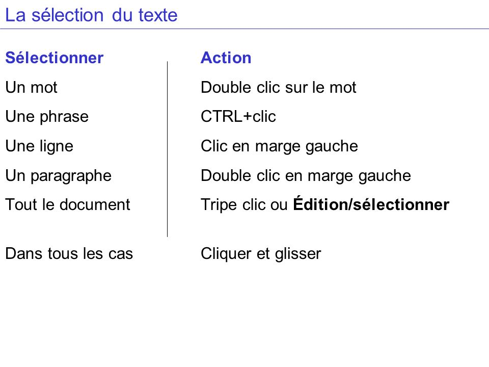 La sélection du texte SélectionnerAction Un mot Double clic sur le mot Une phraseCTRL+clic Une ligneClic en marge gauche Un paragrapheDouble clic en marge gauche Tout le documentTripe clic ou Édition/sélectionner Dans tous les casCliquer et glisser