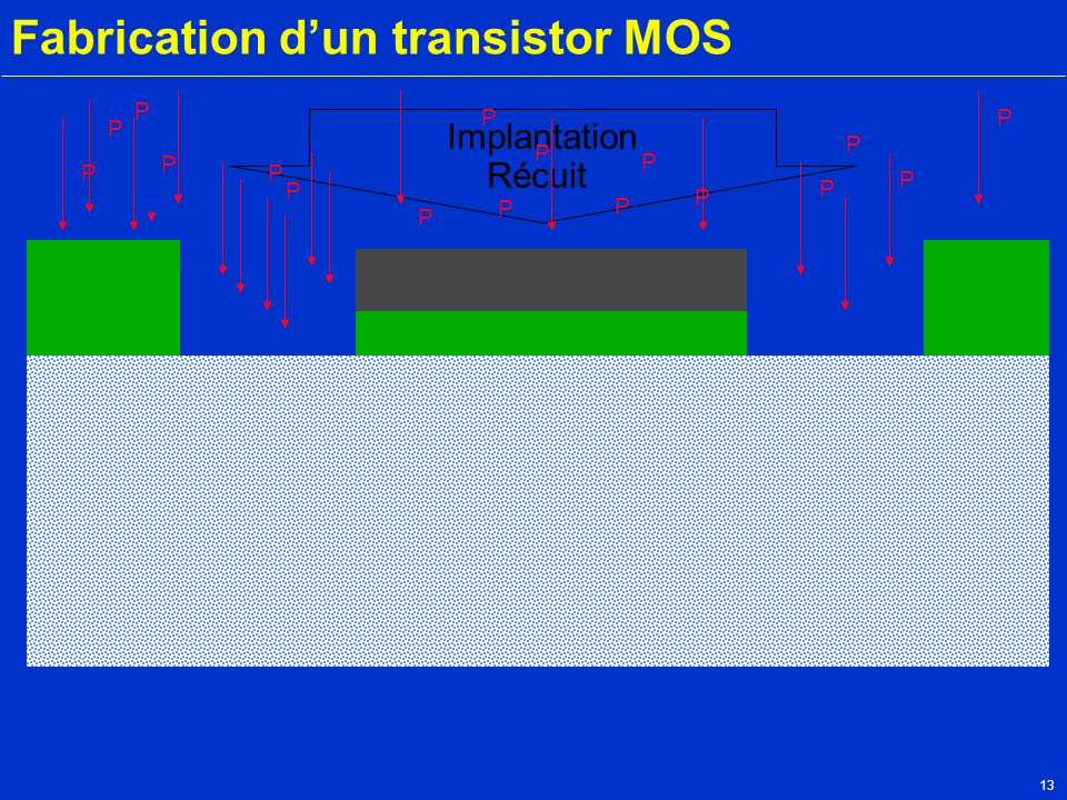 13 Fabrication dun transistor MOS Silicium P Implantation Récuit Métal P P P P P P P P P P P P P P P P P
