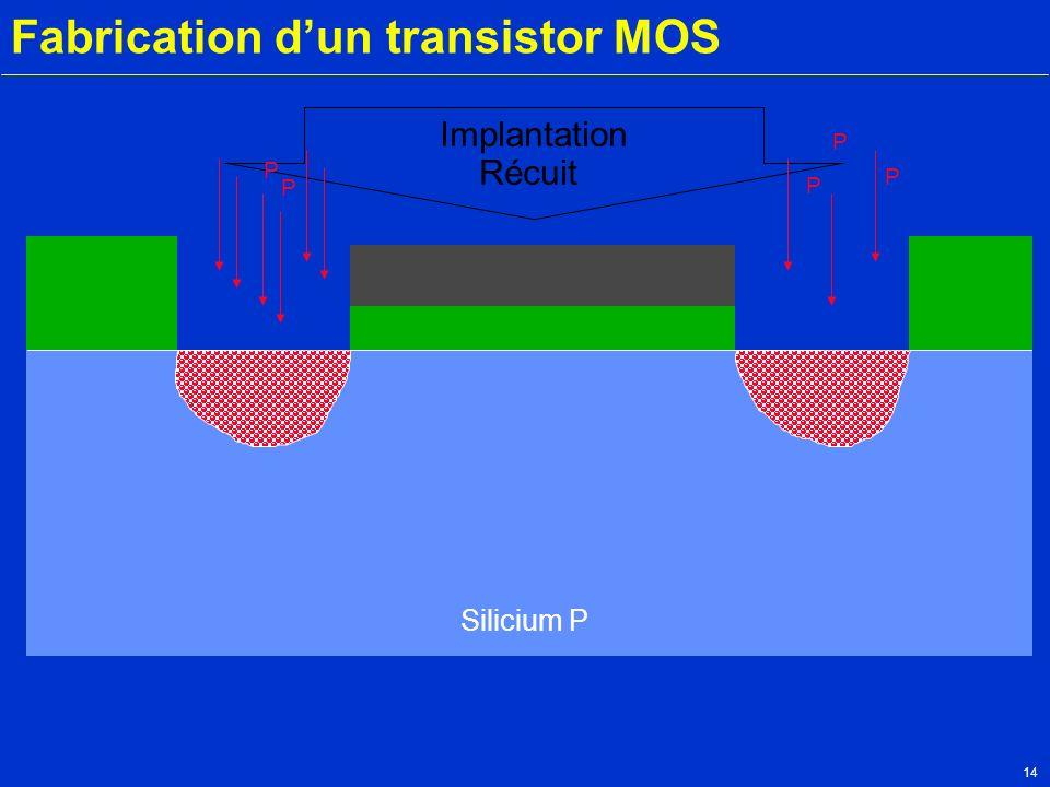 14 Fabrication dun transistor MOS Silicium P Métal P P P P P Implantation Récuit n+