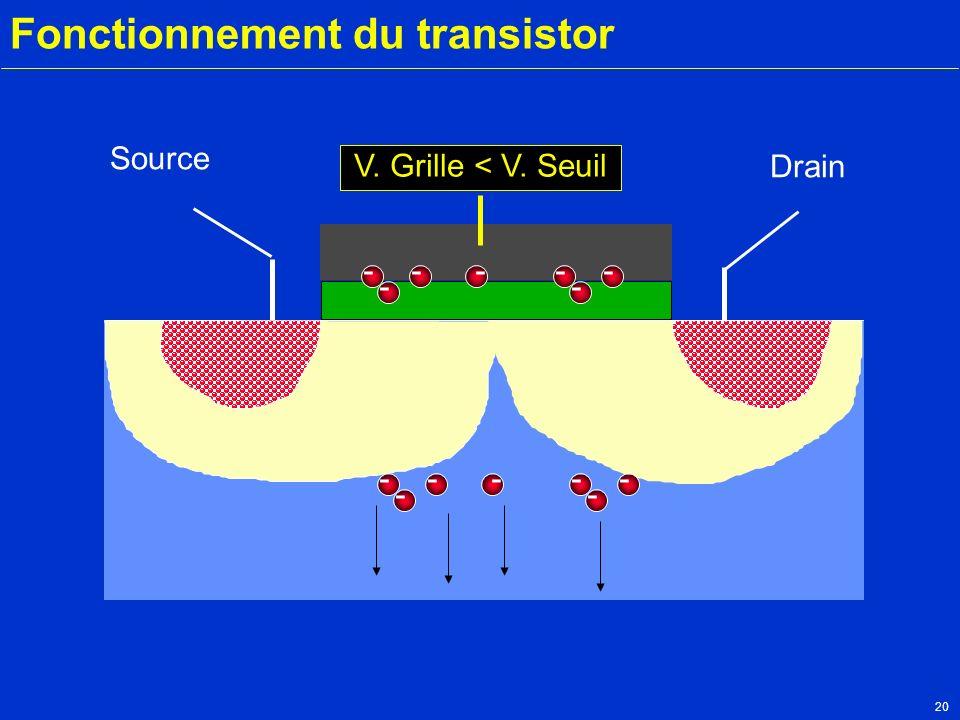 20 Fonctionnement du transistor Source Drain V. Grille < V. Seuil --- - -- - --- - -- -