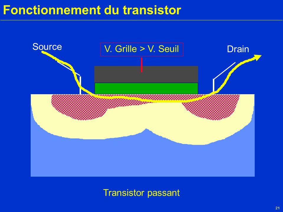 21 Fonctionnement du transistor Source Drain Transistor passant V. Grille > V. Seuil