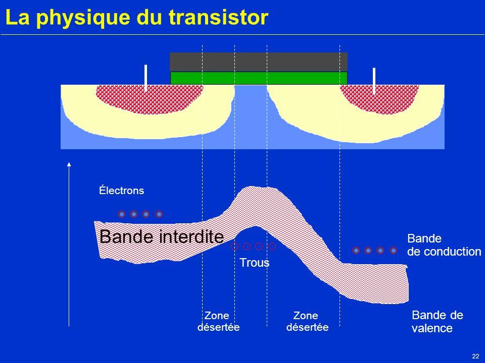 22 La physique du transistor Zone désertée Zone désertée Bande interdite Électrons Bande de conduction Bande de valence Trous