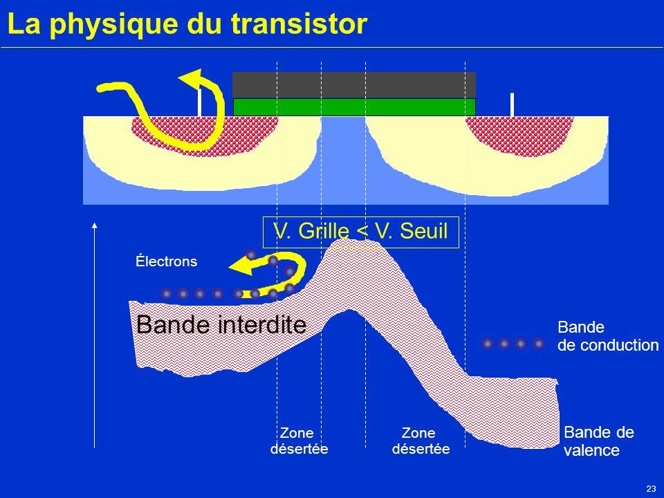 23 La physique du transistor Zone désertée Zone désertée Bande interdite Électrons Bande de conduction Bande de valence V. Grille < V. Seuil