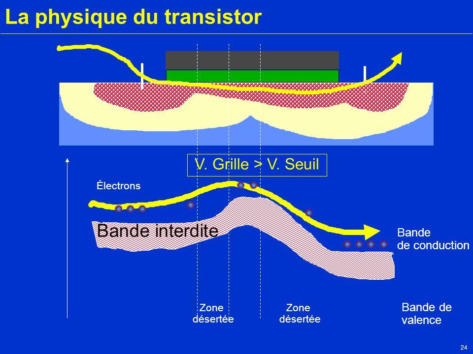24 La physique du transistor Zone désertée Zone désertée Bande interdite Électrons Bande de conduction Bande de valence V. Grille > V. Seuil