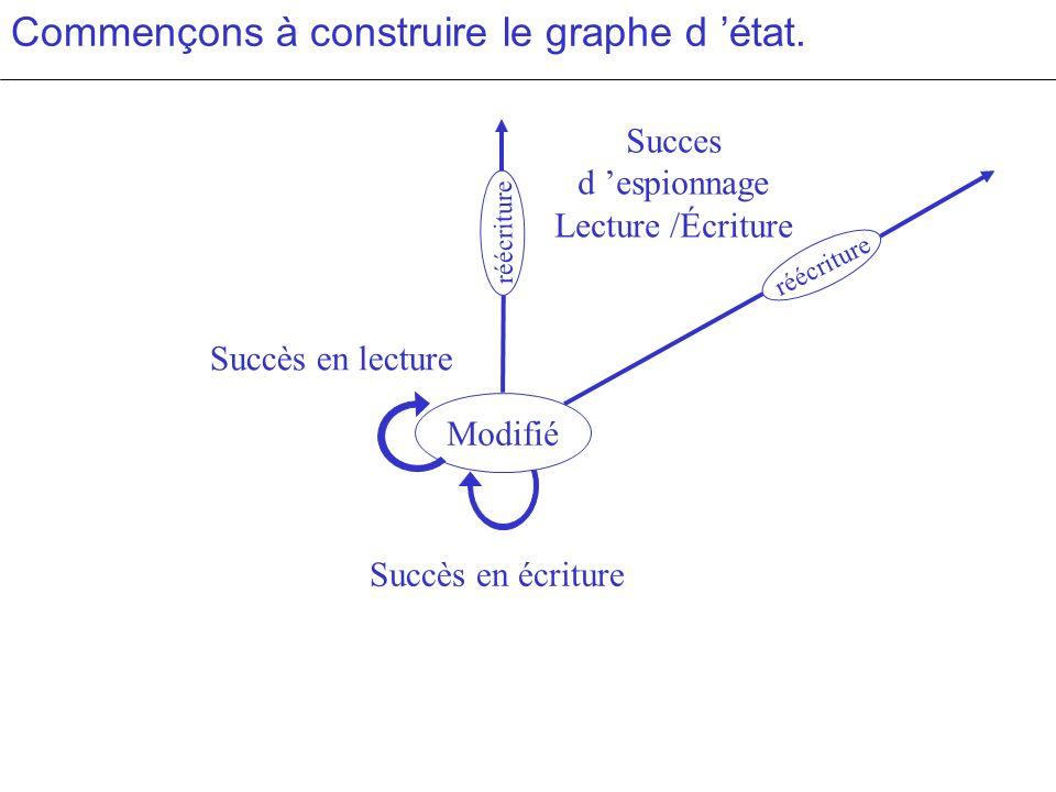 Succès en écriture Commençons à construire le graphe d état. Modifié Succès en lecture réécriture Succes d espionnage Lecture /Écriture