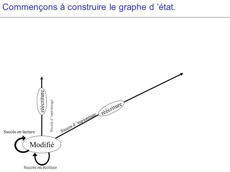 Commençons à construire le graphe d état. Succès en écriture Modifié Succès en lecture réécriture Succes d espionnage Succès d espionnage