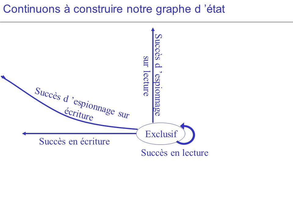 Continuons à construire notre graphe d état Exclusif Succès en écriture Succès en lecture Succès d espionnage sur lecture Succès d espionnage sur écri