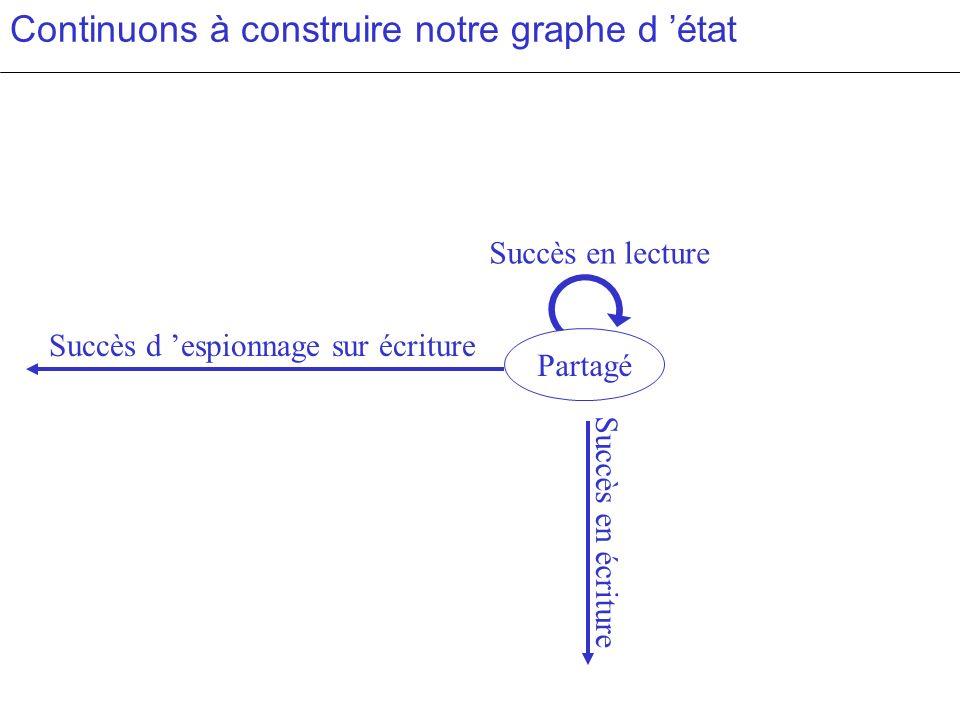 Succès en lecture Continuons à construire notre graphe d état Partagé Succès d espionnage sur écriture Succès en écriture