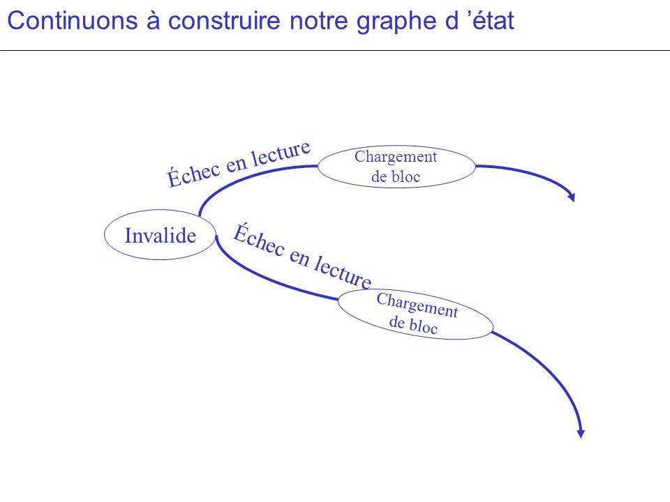 Continuons à construire notre graphe d état Invalide Chargement de bloc Échec en lecture Chargement de bloc Échec en lecture