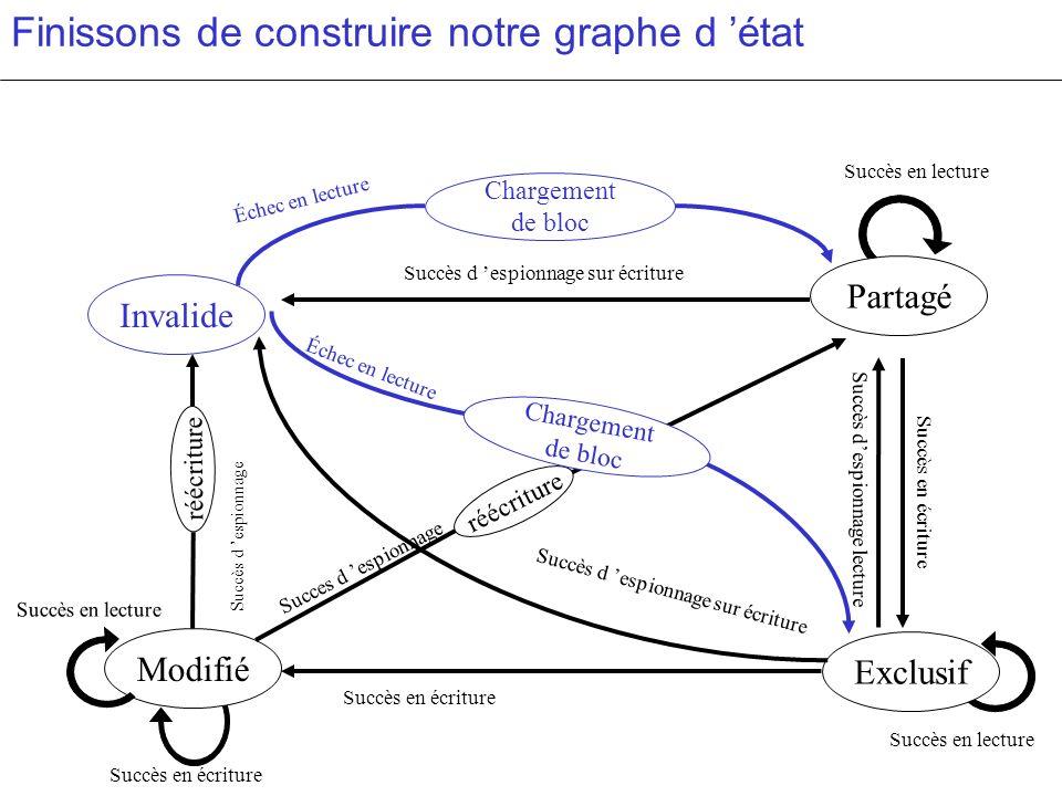 Finissons de construire notre graphe d état Succès en lecture Succès en écriture Modifié Succès en lecture réécriture Succes d espionnage Succès d esp