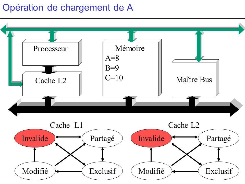 Opération de chargement de A PartagéInvalide ModifiéExclusif PartagéInvalide ModifiéExclusif c c Maître Bus Cache L1Cache L2 Processeur Mémoire A=8 B=