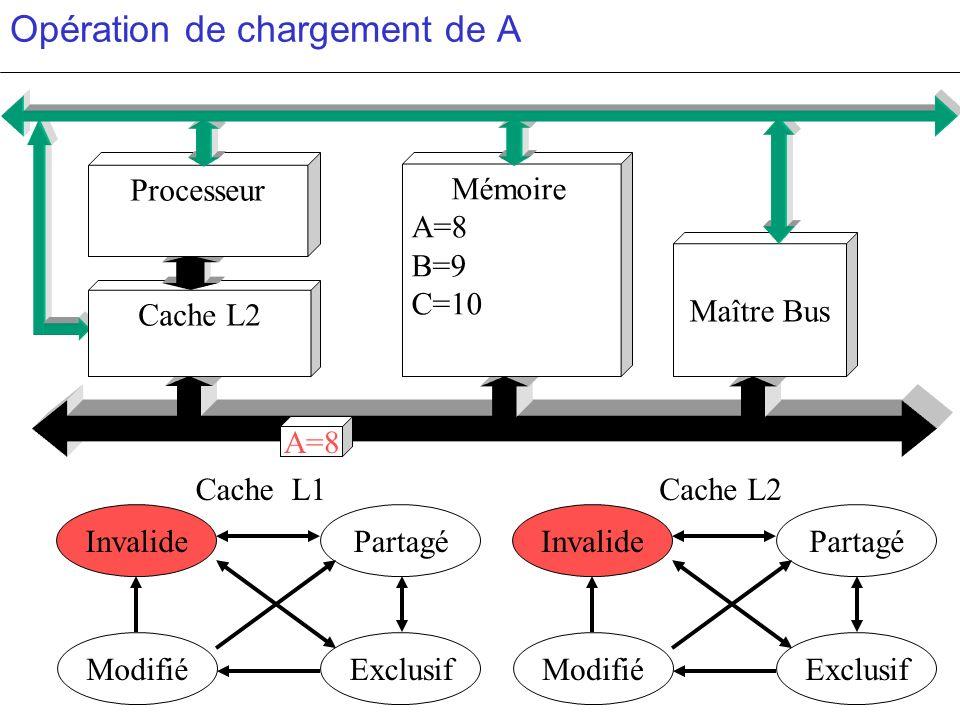 Opération de chargement de A PartagéInvalide ModifiéExclusif PartagéInvalide ModifiéExclusif c c Cache L2 Mémoire A=8 B=9 C=10 Maître Bus Processeur C