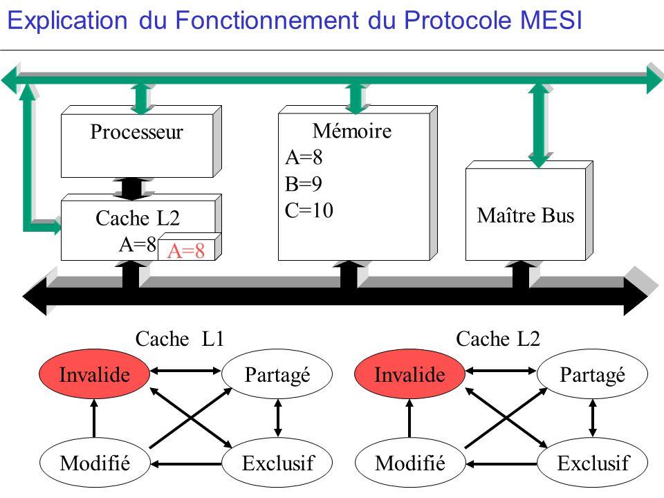 Explication du Fonctionnement du Protocole MESI PartagéInvalide ModifiéExclusif PartagéInvalide ModifiéExclusif c c Cache L2 A=8 Mémoire A=8 B=9 C=10
