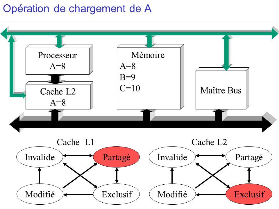 Opération de chargement de A PartagéInvalide ModifiéExclusif PartagéInvalide ModifiéExclusif c c Cache L2 A=8 Mémoire A=8 B=9 C=10 Maître Bus Processe