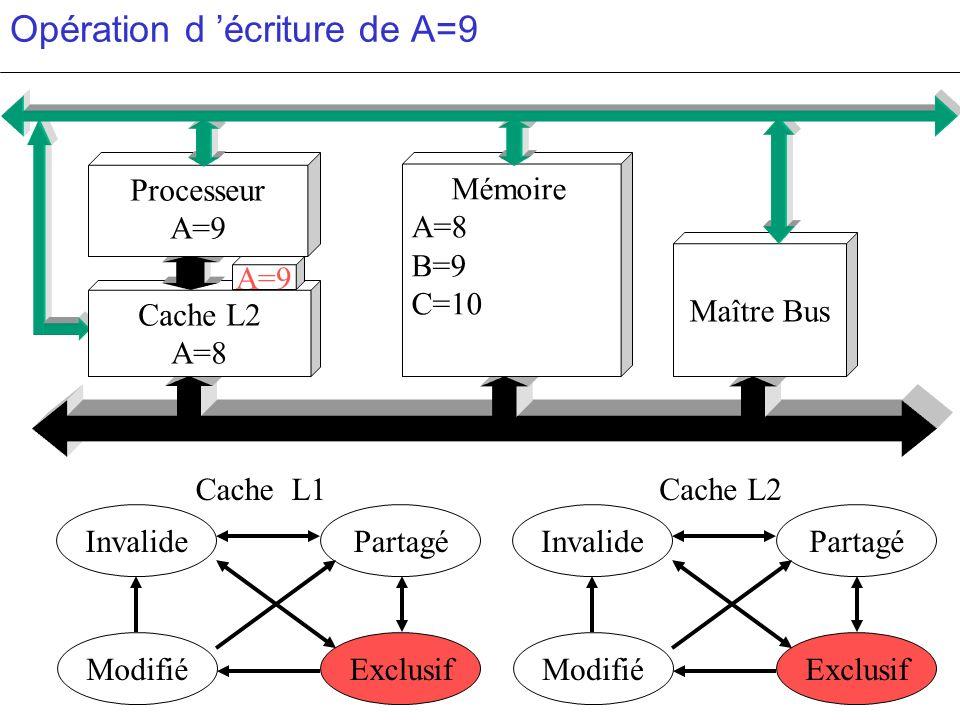 Opération d écriture de A=9 PartagéInvalide ModifiéExclusif PartagéInvalide ModifiéExclusif c c Cache L2 A=8 Mémoire A=8 B=9 C=10 Maître Bus Processeu