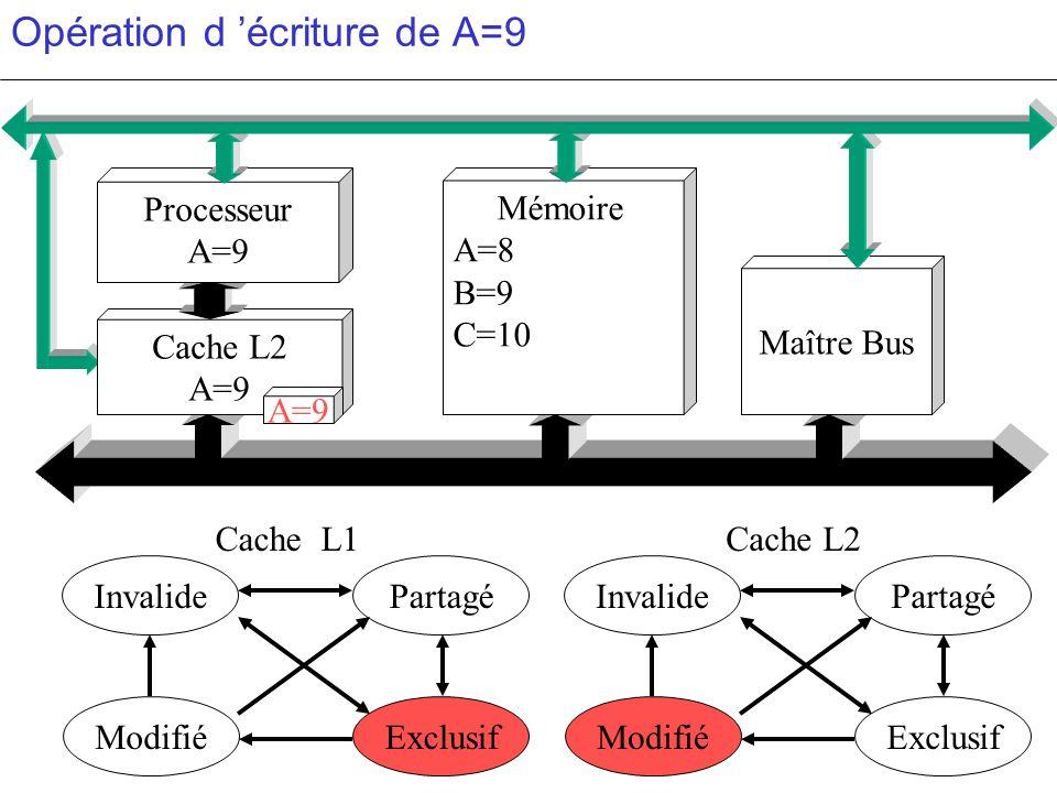 Opération d écriture de A=9 PartagéInvalide ModifiéExclusif PartagéInvalide ModifiéExclusif c c Cache L2 A=9 Mémoire A=8 B=9 C=10 Maître Bus Processeu