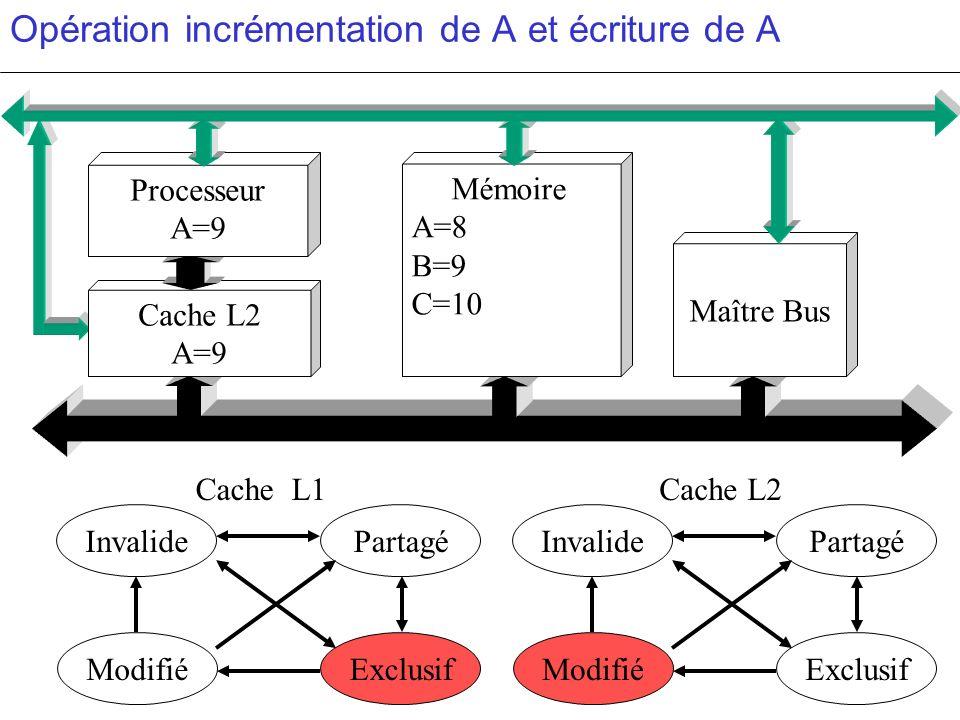 Opération incrémentation de A et écriture de A PartagéInvalide ModifiéExclusif PartagéInvalide ModifiéExclusif c c Cache L2 A=9 Mémoire A=8 B=9 C=10 M