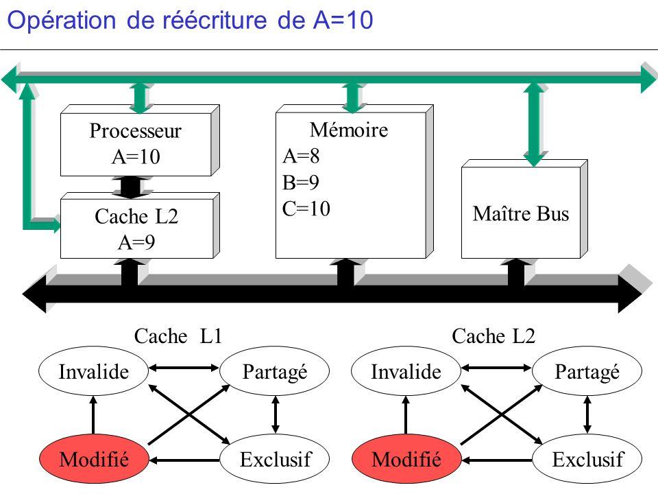 Opération de réécriture de A=10 PartagéInvalide ModifiéExclusif PartagéInvalide ModifiéExclusif c c Cache L2 A=9 Mémoire A=8 B=9 C=10 Maître Bus Proce