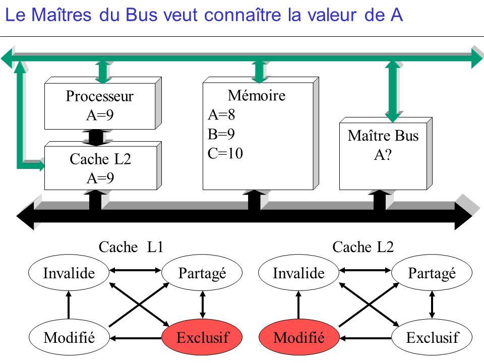 Le Maîtres du Bus veut connaître la valeur de A PartagéInvalide ModifiéExclusif PartagéInvalide ModifiéExclusif c c Cache L2 A=9 Mémoire A=8 B=9 C=10