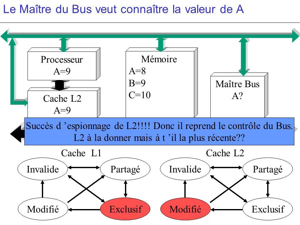 Le Maître du Bus veut connaître la valeur de A PartagéInvalide ModifiéExclusif PartagéInvalide ModifiéExclusif c c Cache L2 A=9 Mémoire A=8 B=9 C=10 M