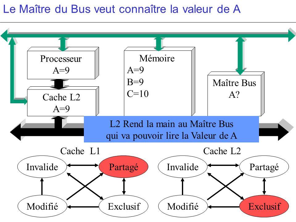 Le Maître du Bus veut connaître la valeur de A PartagéInvalide ModifiéExclusif PartagéInvalide ModifiéExclusif c c Cache L2 A=9 Mémoire A=9 B=9 C=10 M