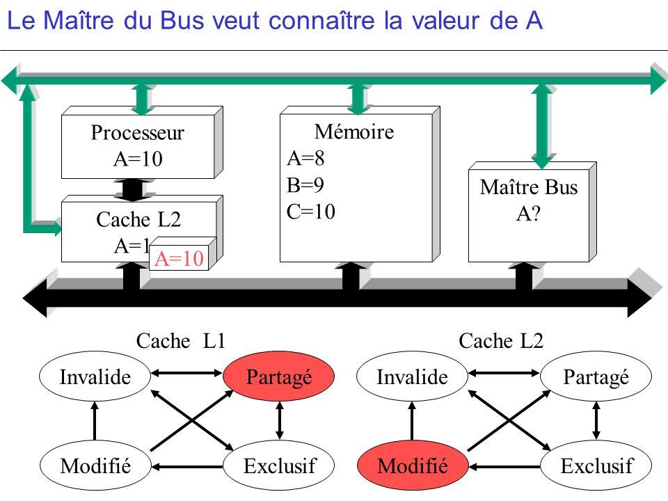 Le Maître du Bus veut connaître la valeur de A PartagéInvalide ModifiéExclusif PartagéInvalide ModifiéExclusif c c Cache L2 A=10 Mémoire A=8 B=9 C=10