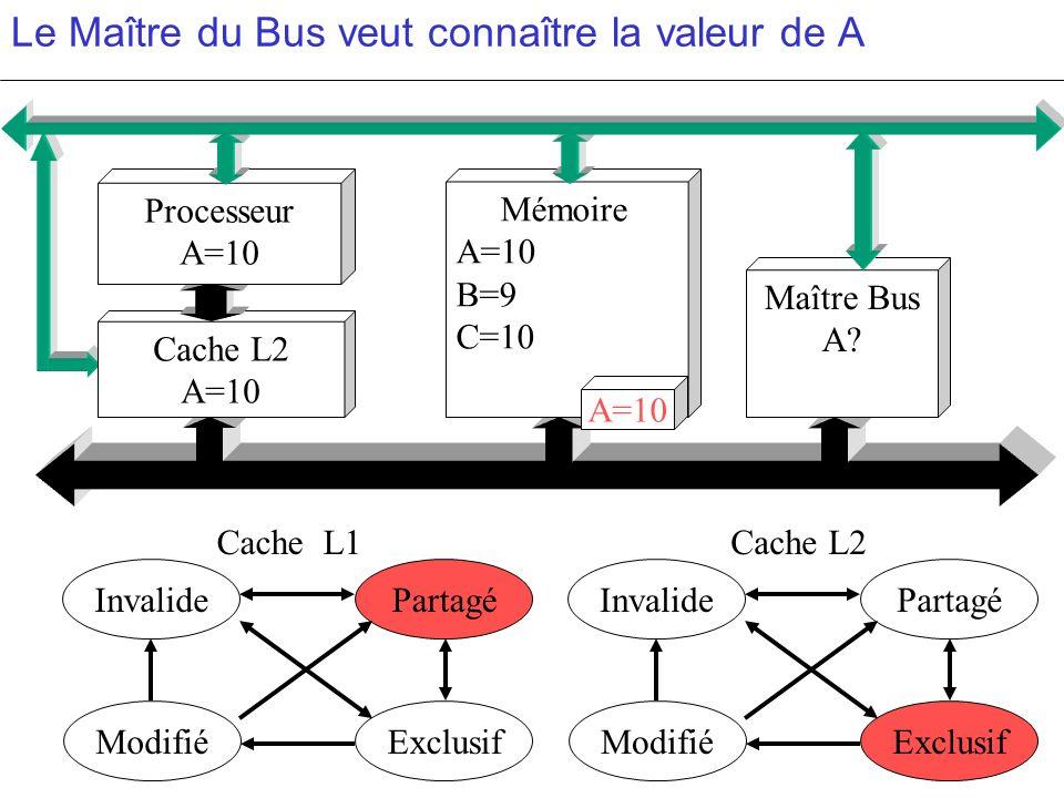 Le Maître du Bus veut connaître la valeur de A PartagéInvalide ModifiéExclusif PartagéInvalide ModifiéExclusif c c Cache L2 A=10 Mémoire A=10 B=9 C=10