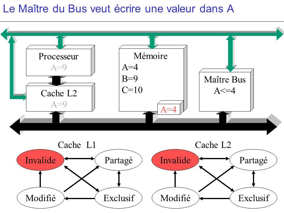 Le Maître du Bus veut écrire une valeur dans A PartagéInvalide ModifiéExclusif PartagéInvalide ModifiéExclusif c c Cache L2 A=9 Mémoire A=4 B=9 C=10 M