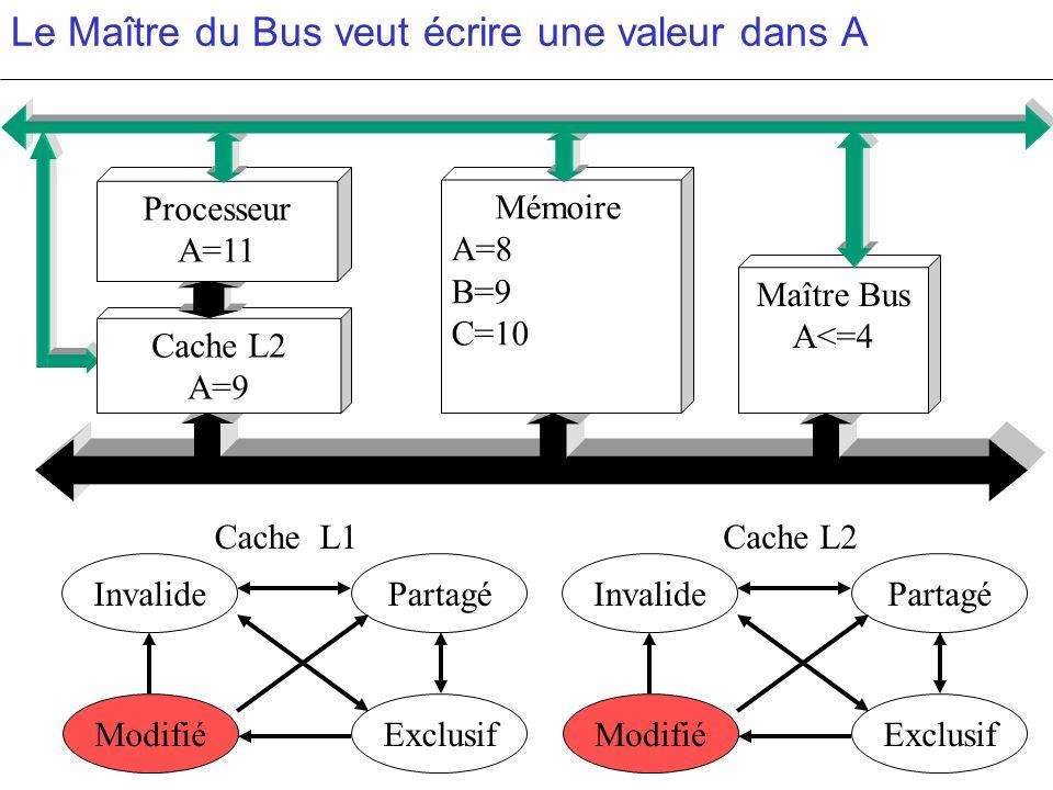 Le Maître du Bus veut écrire une valeur dans A PartagéInvalide ModifiéExclusif PartagéInvalide ModifiéExclusif c c Cache L2 A=9 Mémoire A=8 B=9 C=10 M