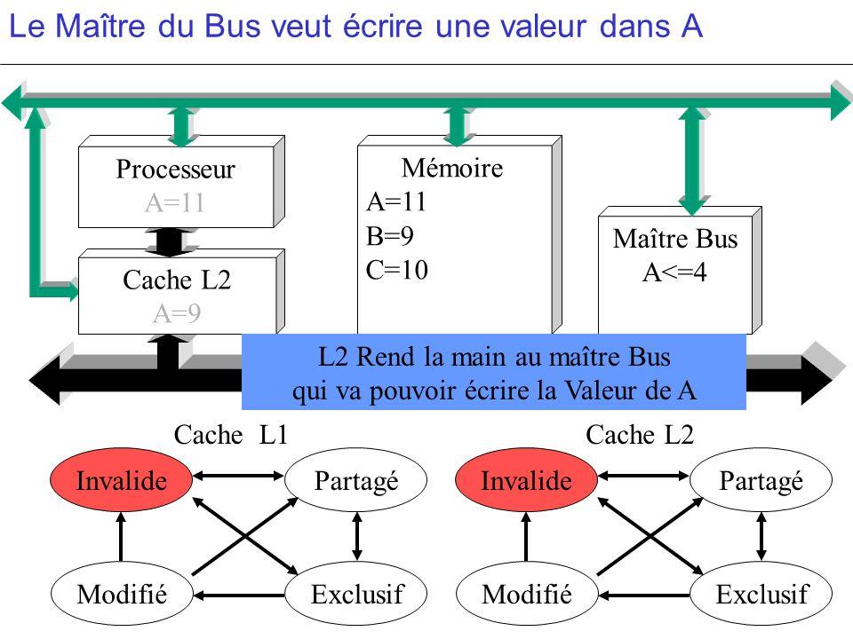 Le Maître du Bus veut écrire une valeur dans A PartagéInvalide ModifiéExclusif PartagéInvalide ModifiéExclusif c c Cache L2 A=9 Mémoire A=11 B=9 C=10