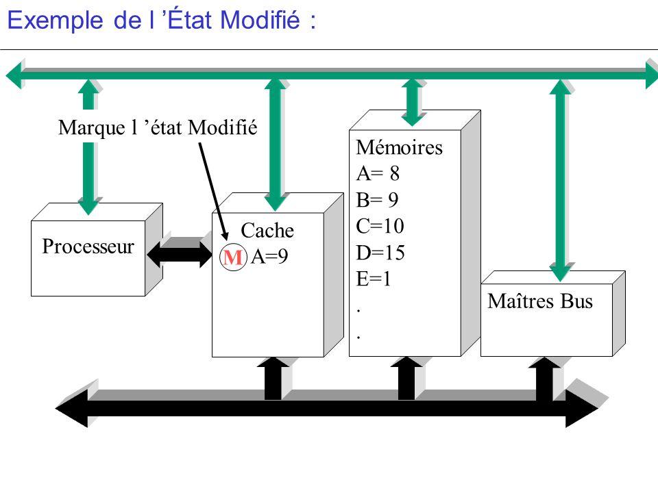 Exemple de l État Modifié : Processeur Cache A=9 Mémoires A= 8 B= 9 C=10 D=15 E=1. M Maîtres Bus Marque l état Modifié