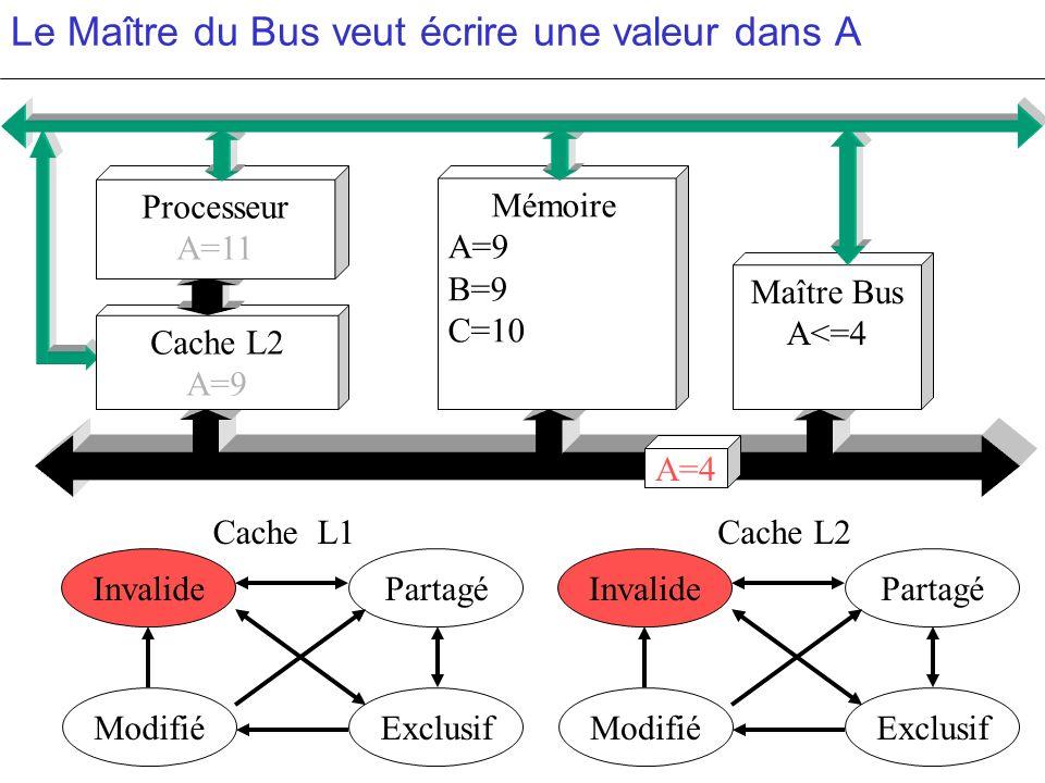 Le Maître du Bus veut écrire une valeur dans A PartagéInvalide ModifiéExclusif PartagéInvalide ModifiéExclusif c c Cache L2 A=9 Mémoire A=9 B=9 C=10 M