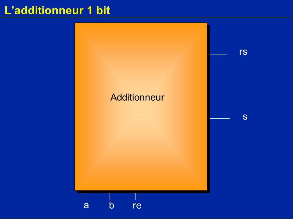 Synthèse dun additionneur (graphe détat) t+51 t+40+11 t+31+01 t+20+00 t+10+10 t1+1 Additionneur 01/1 00/1 11/1 11/0 00/0 10/0 10/1 Aucune retenue une retenue 01/0