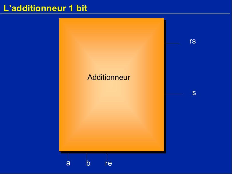 Ladditionneur r-1 1 Bit t1 a1 b1 r0 s0 r0 r-1 b3a3boaob1a1b2a2 s3sos1s2 r2 r1 r0 r3 1 Bit t1t0 La retenue doit être disponible en entrée.