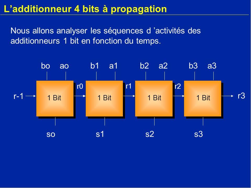 Ladditionneur 4 bits à propagation b3a3 s3 r-1 boao so r-1 b1a1 s1 b2a2 s2 r2 r1 r0 r3 1 Bit Intervalle 0-2 Actifinactifinactifinactif