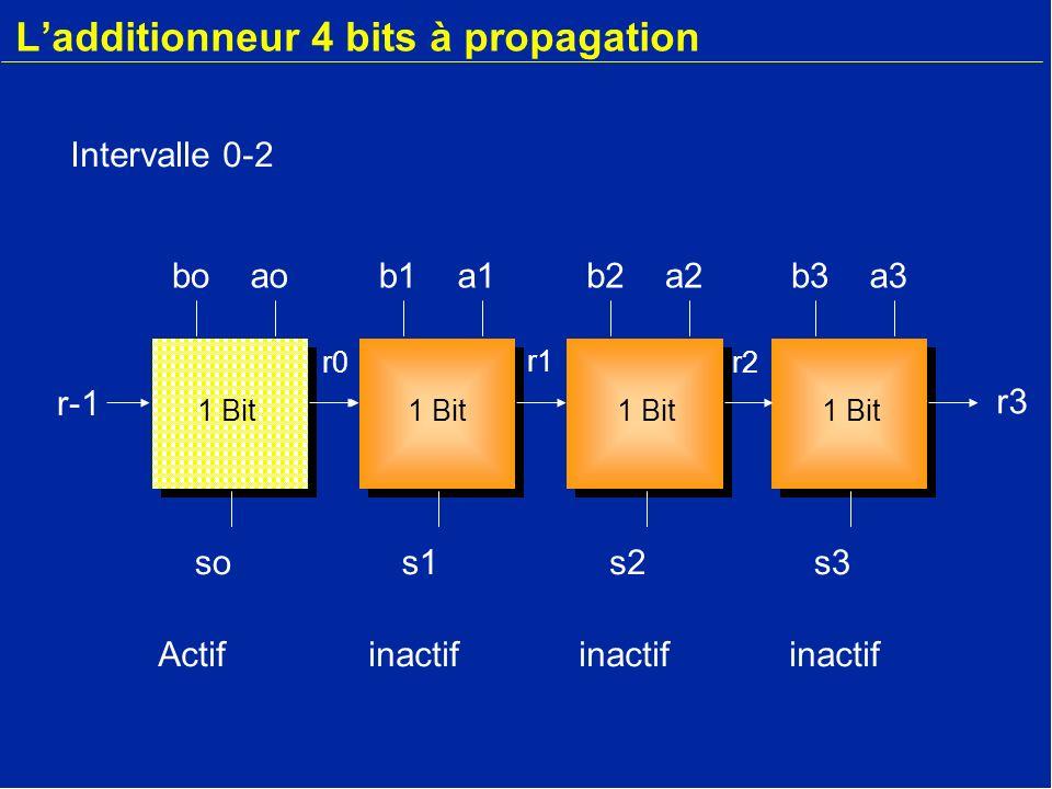 Ladditionneur 4 bits à propagation b3a3 s3 r-1 boao so r-1 b1a1 s1 b2a2 s2 r2 r1 r0 r3 1 Bit Inactifactifinactifinactif Intervalle 2-4