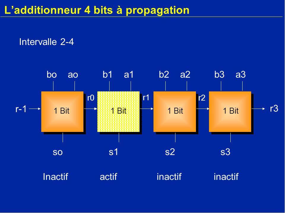 Ladditionneur 4 bits à propagation b3a3 s3 r-1 boao so r-1 b1a1 s1 b2a2 s2 r2 r1 r0 r3 1 Bit Inactifinactifactifinactif Intervalle 4-6