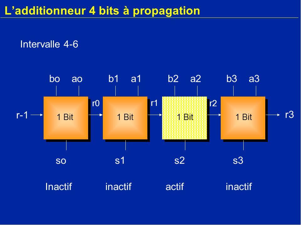 Ladditionneur 4 bits à propagation b3a3 s3 r-1 boao so r-1 b1a1 s1 b2a2 s2 r2 r1 r0 r3 1 Bit Inactifinactifinactifactif Intervalle 6-8