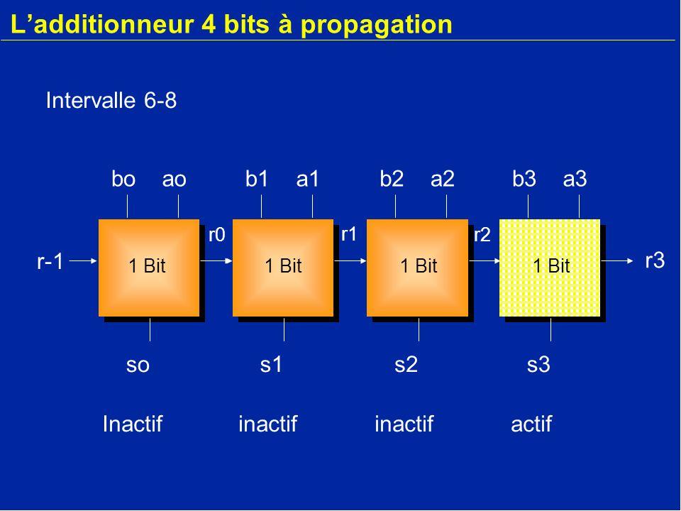 Ladditionneur r-1 s2 r2 t3 a3 b3 r2 1 Bit Mémoire Horloge L utilisation ici d un registre permet de mémoriser la retenue t-1.