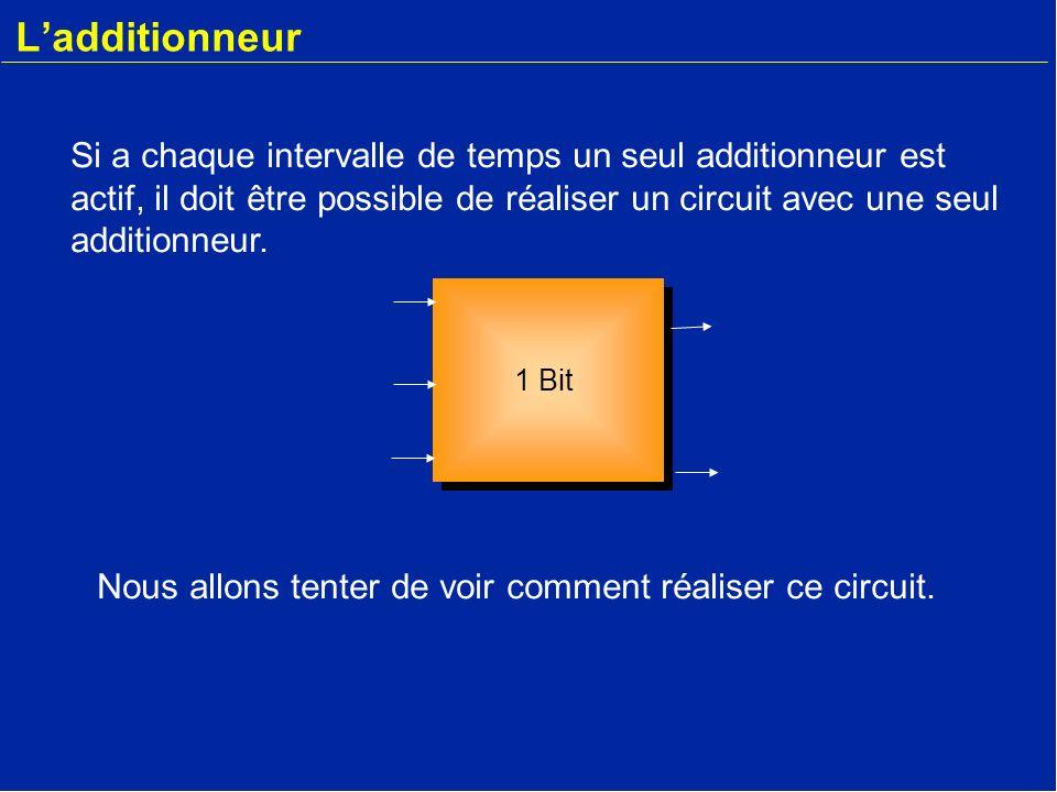 Ladditionneur r-1 1 Bit r-1 b3a3boaob1a1b2a2 s3sos1s2 r2 r1 r0 r3 1 Bit Analysons le fonctionnement en fonction des intervalles de temps.