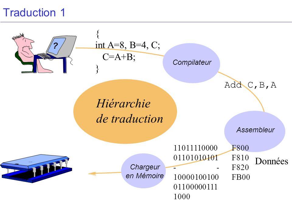 Traduction 1 Assembleur Chargeur en Mémoire Compilateur Hiérarchie de traduction ? { int A=8, B=4, C; C=A+B; } 11011110000F800 01101010101F810 - -F820
