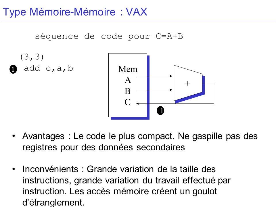 Type Mémoire-Mémoire : VAX (3,3) add c,a,b La séquence de code pour C=A+B Mem A B C Mem A B C + + Avantages : Le code le plus compact.